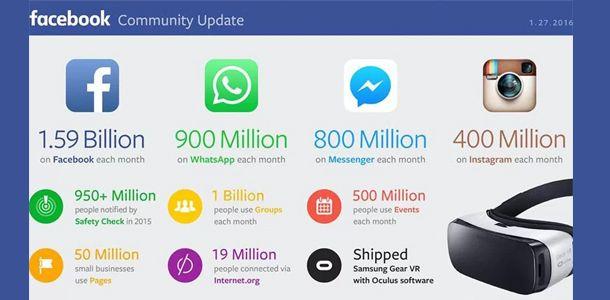Facebook-passes