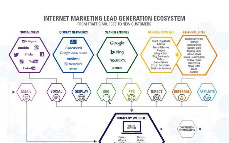 Inforgraphic Internet Marketing