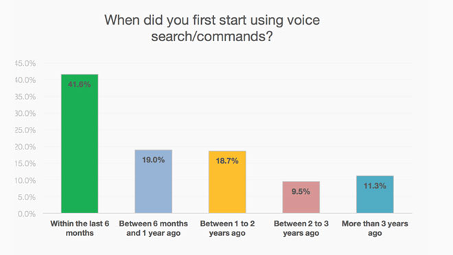 Voice Searching Command