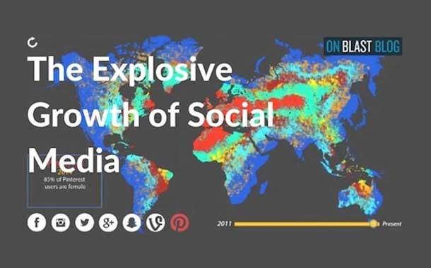 Social Media Evolution