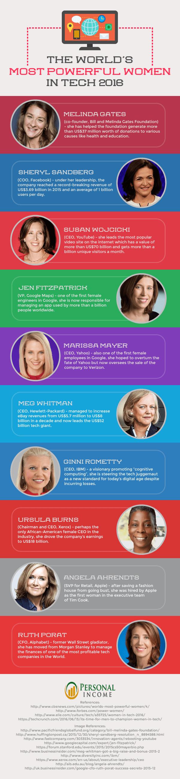 Most Powerful Women In Tech