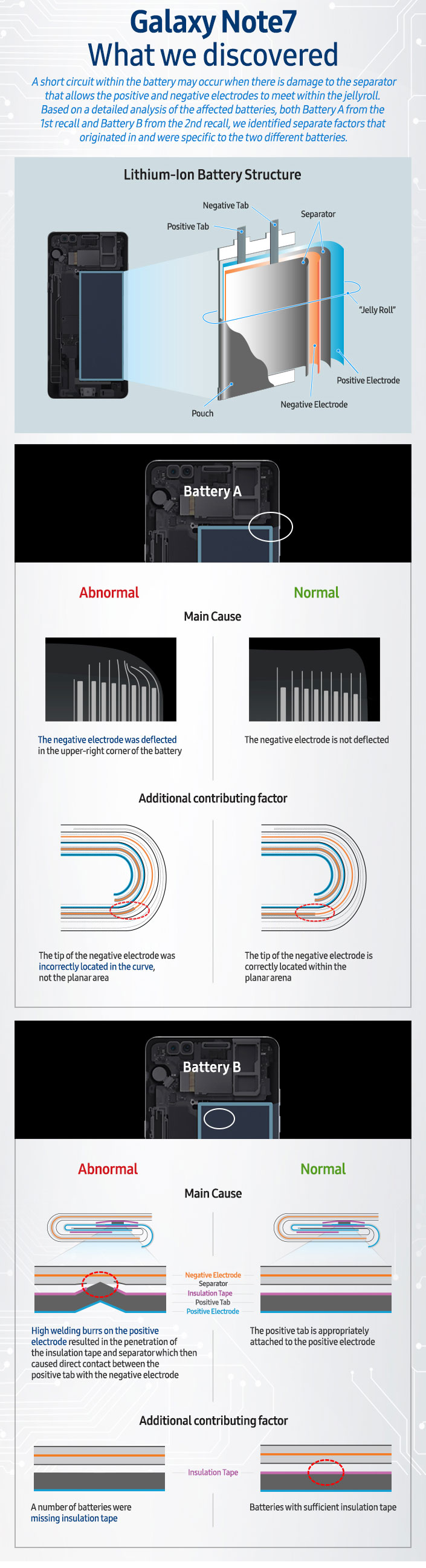 Galaxy Note 7 Explosion Infographic