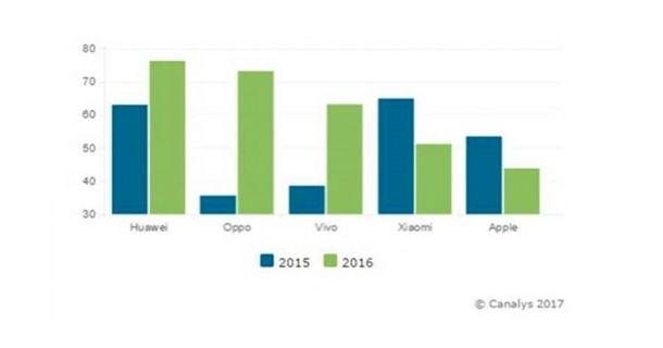 China smartphone market