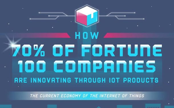 Fortune Companies Use IoT