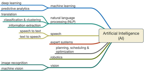 Artificial Intelligence Architecture