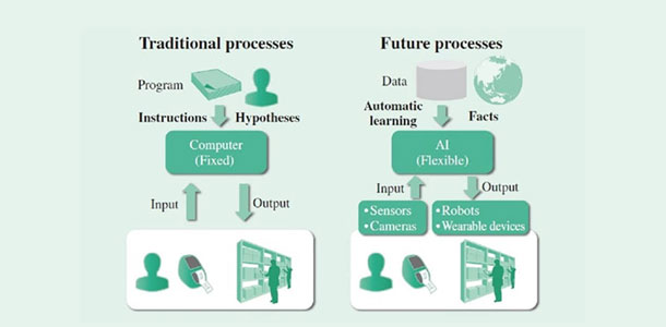 Traditional And Future Processes