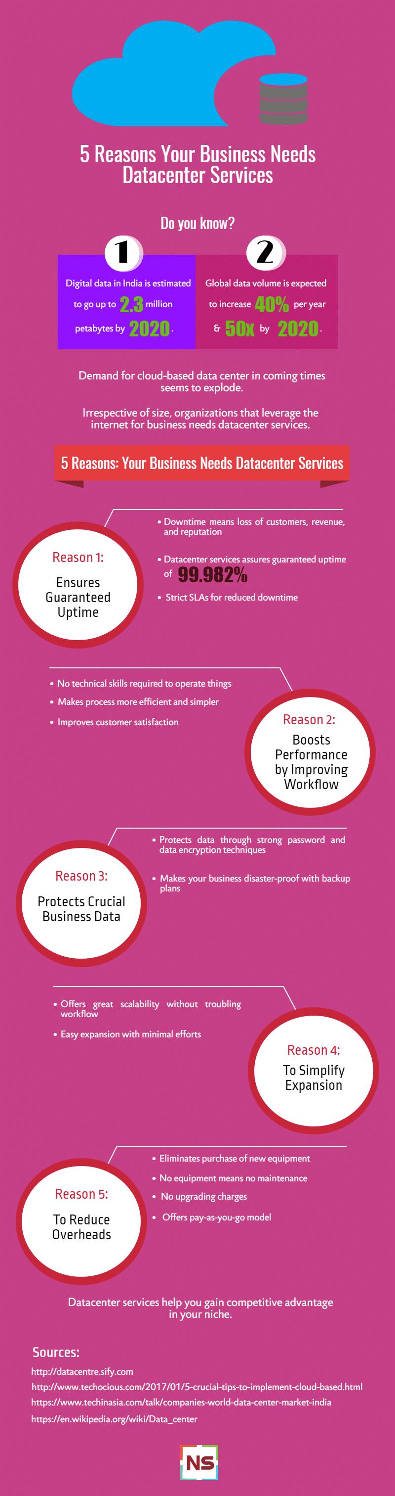 Datacenter Services Infographic