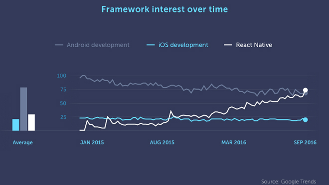 React Native Frameworks