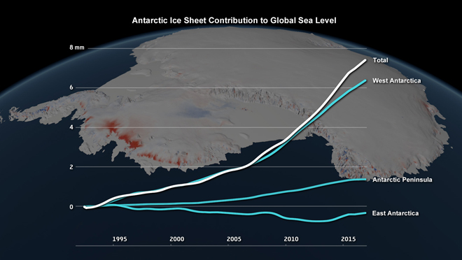 Global Warming Increasing Sea Level