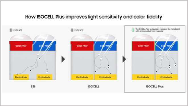 Samsung ISOCELL Plus Camera Sensor
