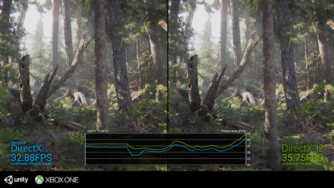 DirectX 12 Difference