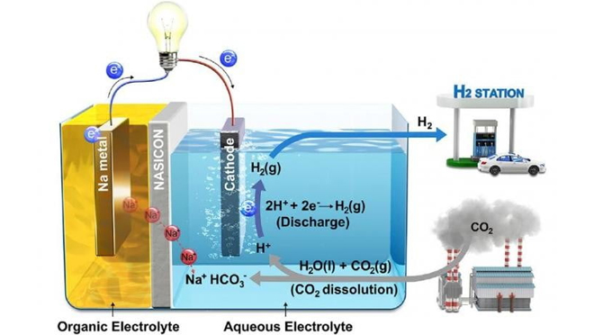 Water Based Fuel Cells