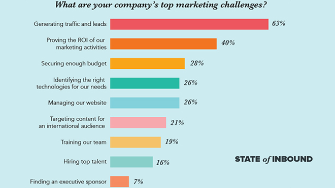 Company Marketing Challenges