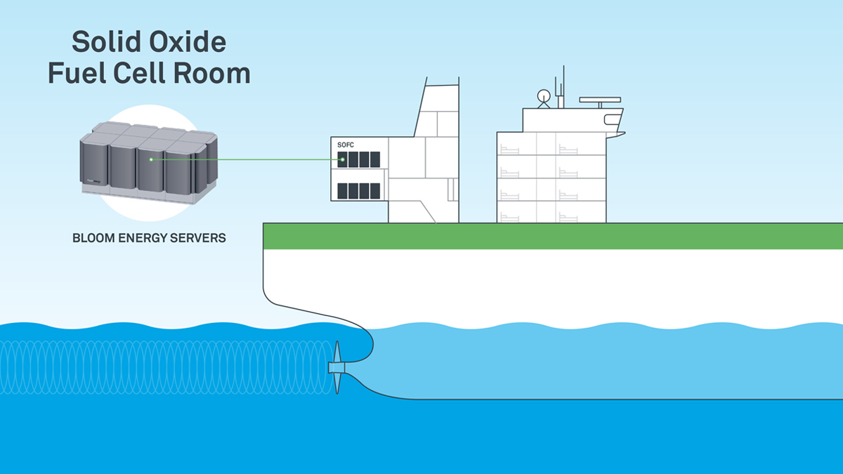 Solid Oxide Fuel Cell Room