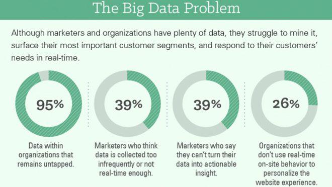 Big Data Problem