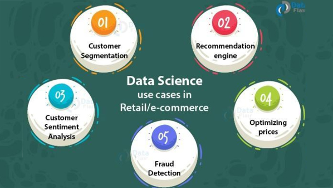 Data Science in Retail