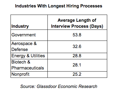 Glassdoor Economics Research