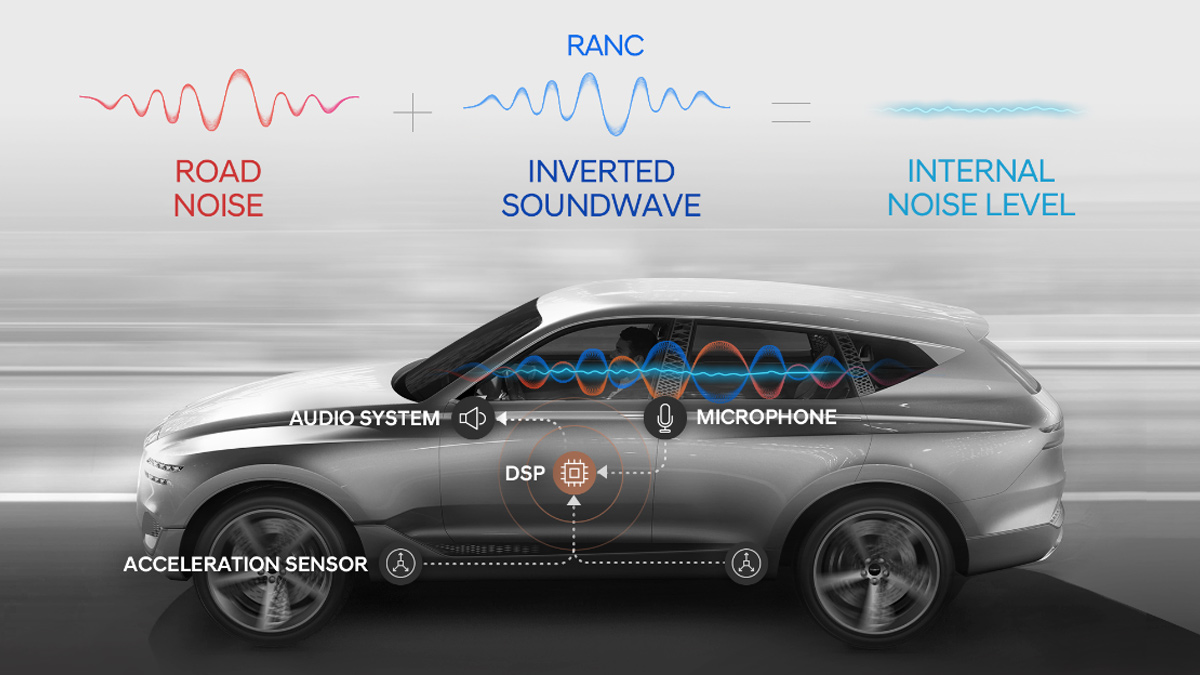 Hyundai Noise Reduction Technology