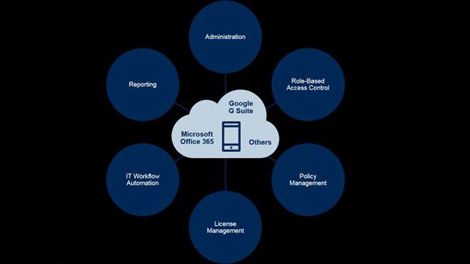 Saas Management Platform