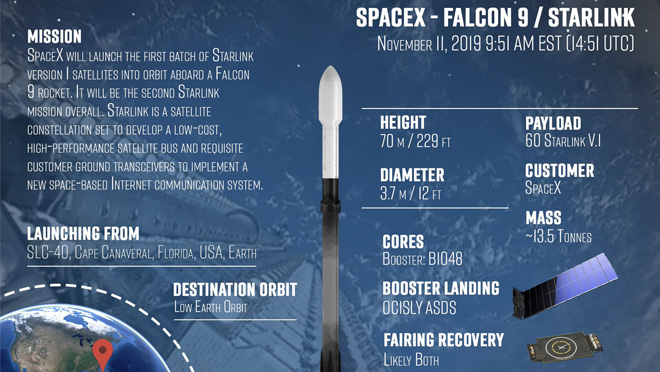 Spacex Falcon 9 Details