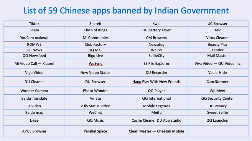 List of 59 Chinese apps banned