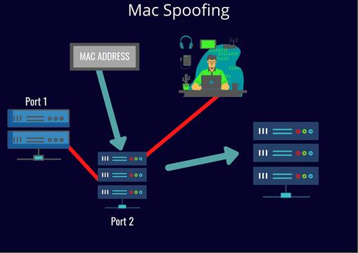 Mac Spoofing