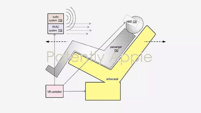 iCar Apple Seat Design