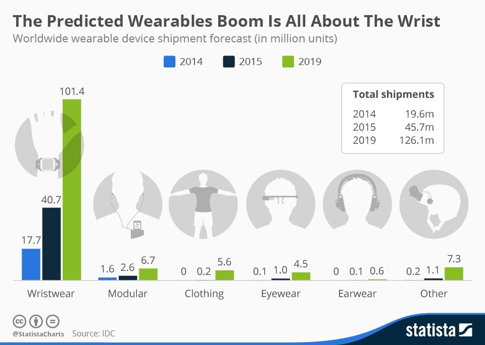 Predicted Wearable Boom