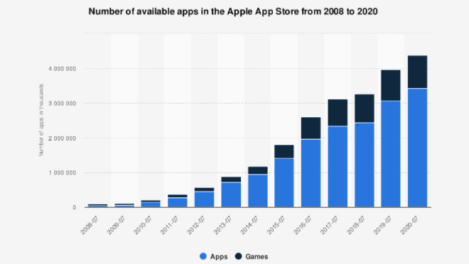 Available Apps by Statistica