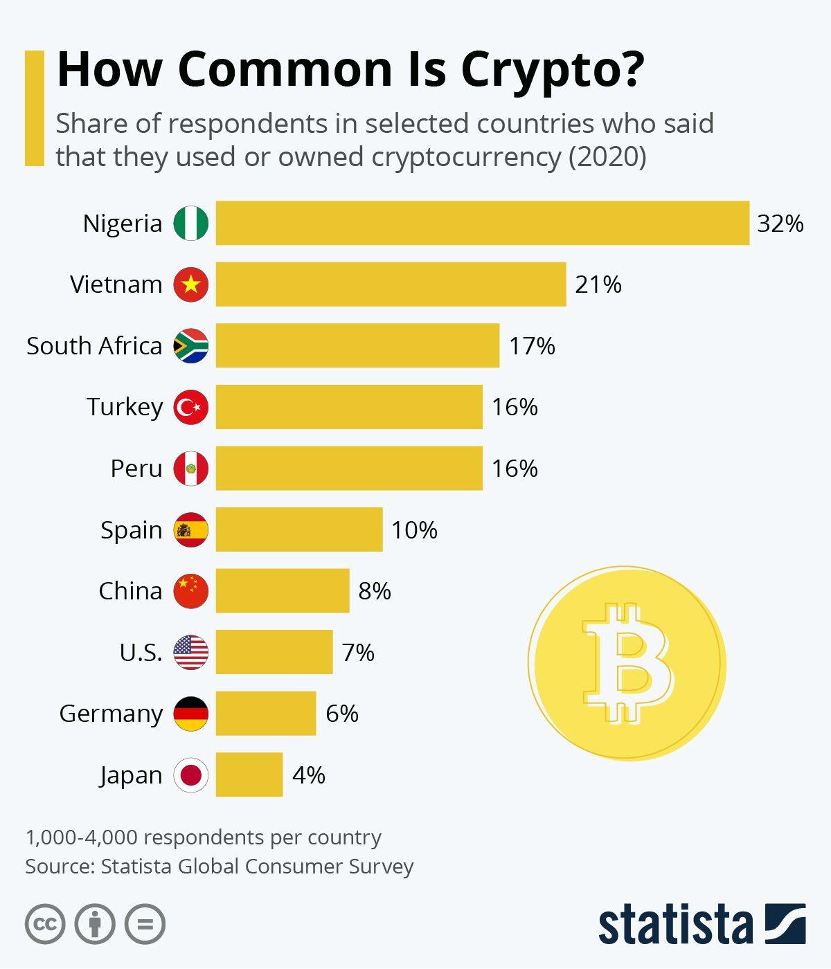 Crypto Consumer Survey